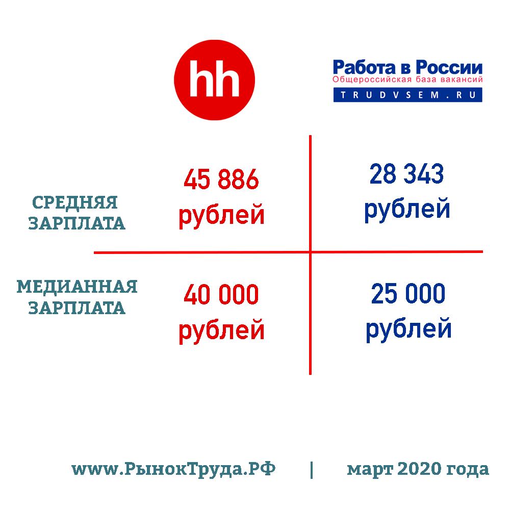 Медианная и средняя заработная плата в России на разных сайтах