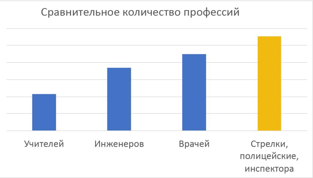 """Много ли в России профессий """"С оружием""""?"""