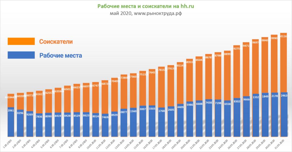 Рабочие места и соискатели на Headhunter.ru в мае 2020