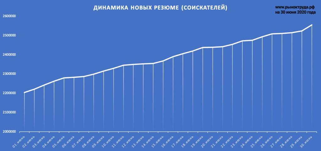 Динамика количества резюме на trudvsem в июне 2020