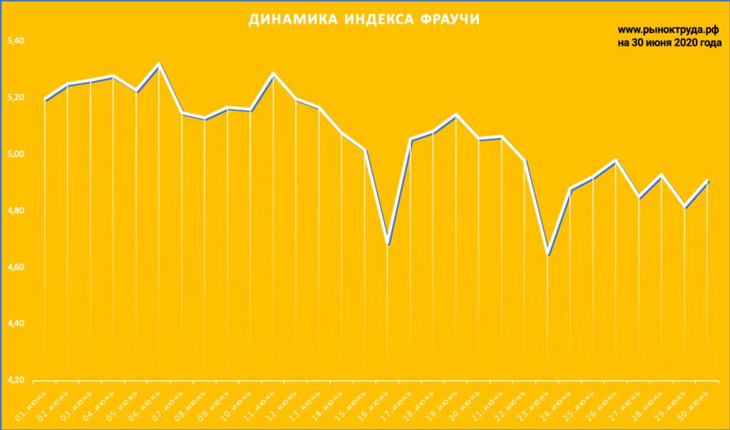 Динамика индекса Фраучи на trudvsem в июне 2020