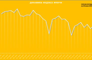 Ситуация на рынке труда в июне 2020: краткий отчет