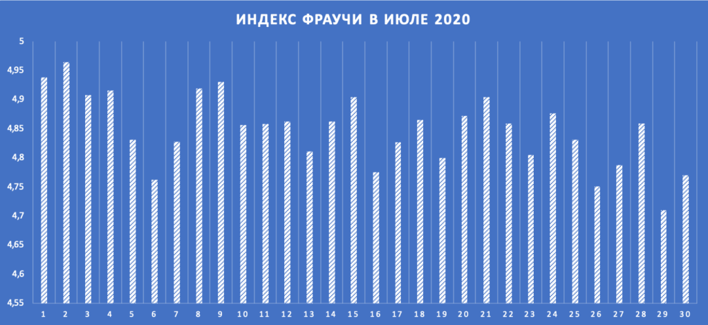Индекс Фраучи в июле 2020