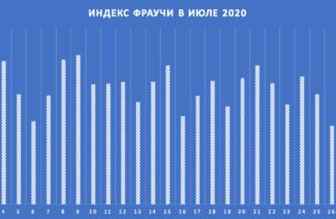 Ситуация на рынке труда в июле 2020: краткий отчет