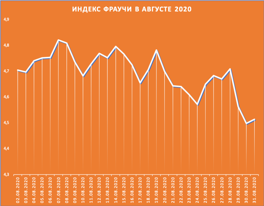 Индекс Фраучи (соотношение вакансий и резюме) в августе 2020