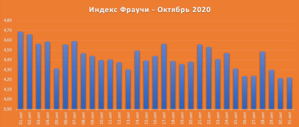 Индекс Фраучи в октябре 2020