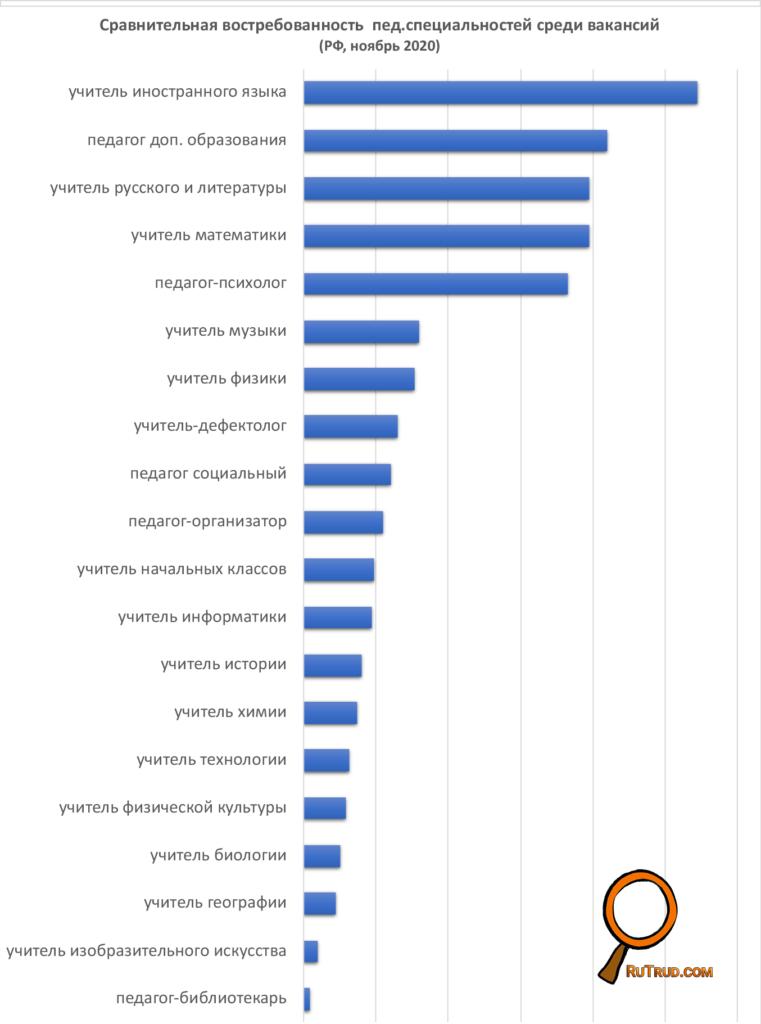 Сравнительная востребованность педагогов на рынке труда