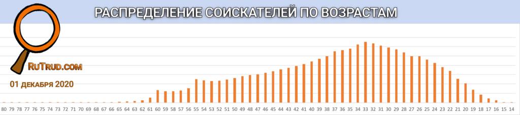 Распределение соискателей по возрастам