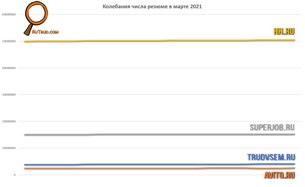 Колебания числа резюме в марте 2021 Не обращайте внимание на высокую планку hh.ru – они не хоронят мертвые резюме...