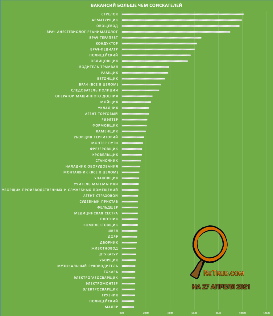 Те профессии, в которых вакансий больше, чем соискателей