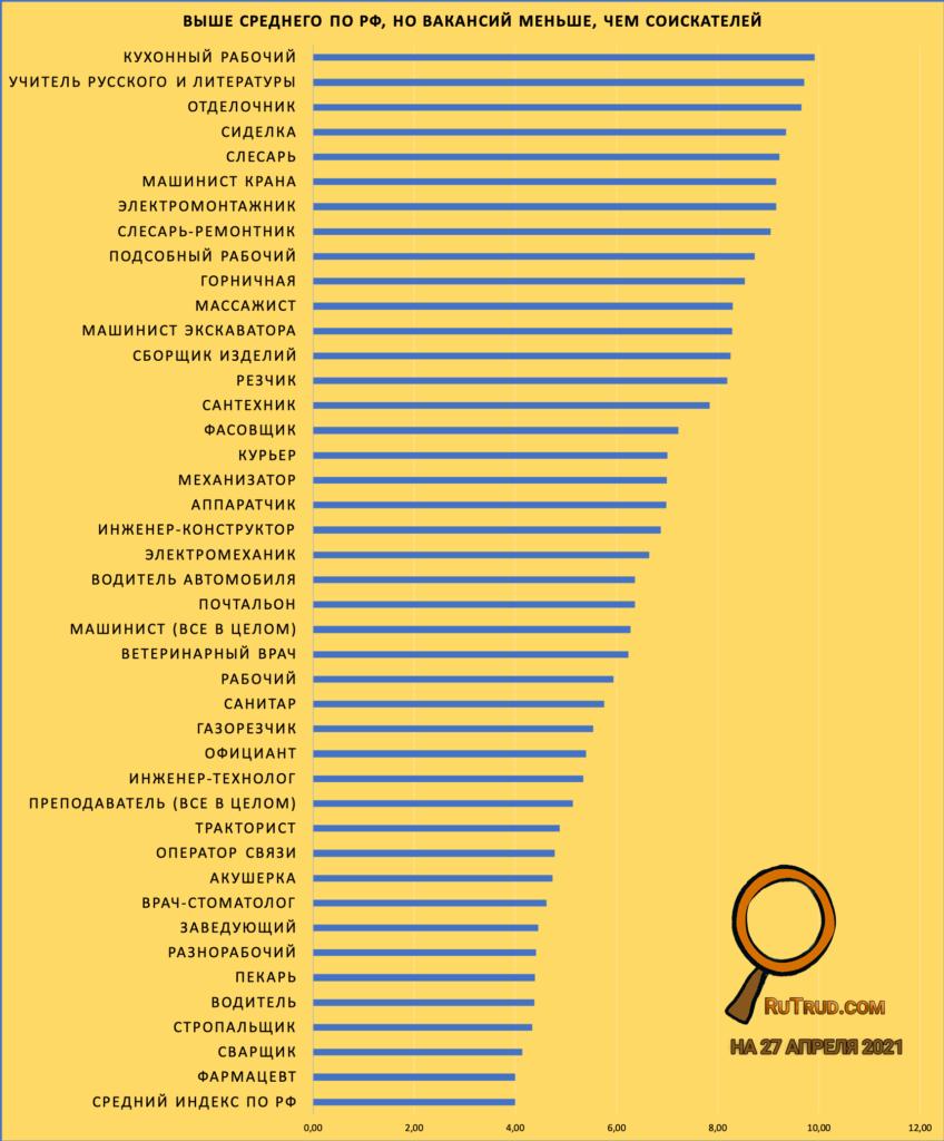 Те, кому найти работу проще, чем в среднем по стране.