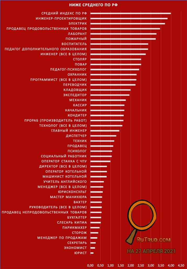 Мало вакансий, много соискателей
