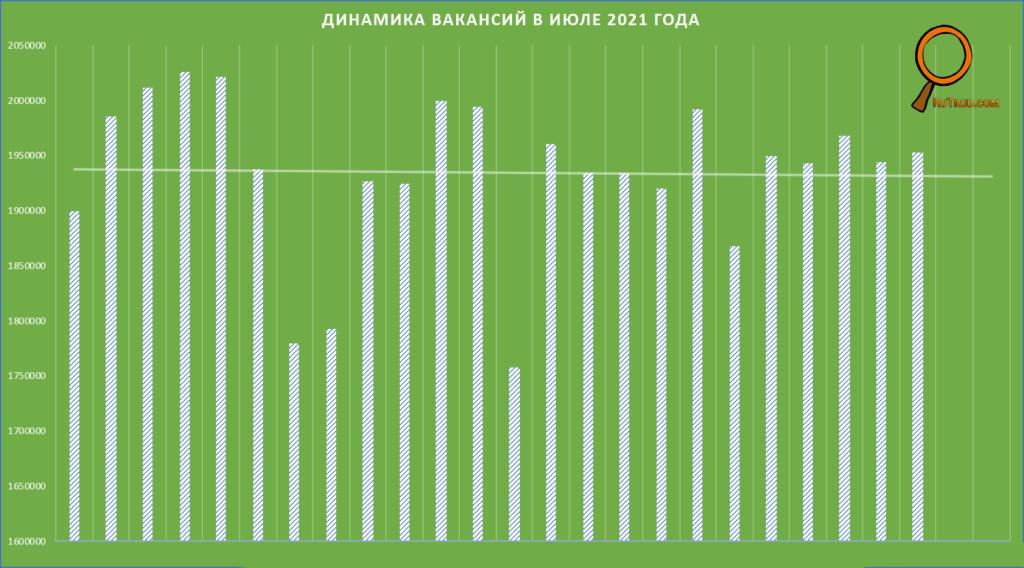 Рынок труда в июле 2021 года: динамика вакансий на выборке trudvsem