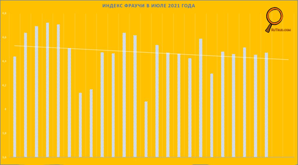 Индекс Фраучи в июле 2021 года