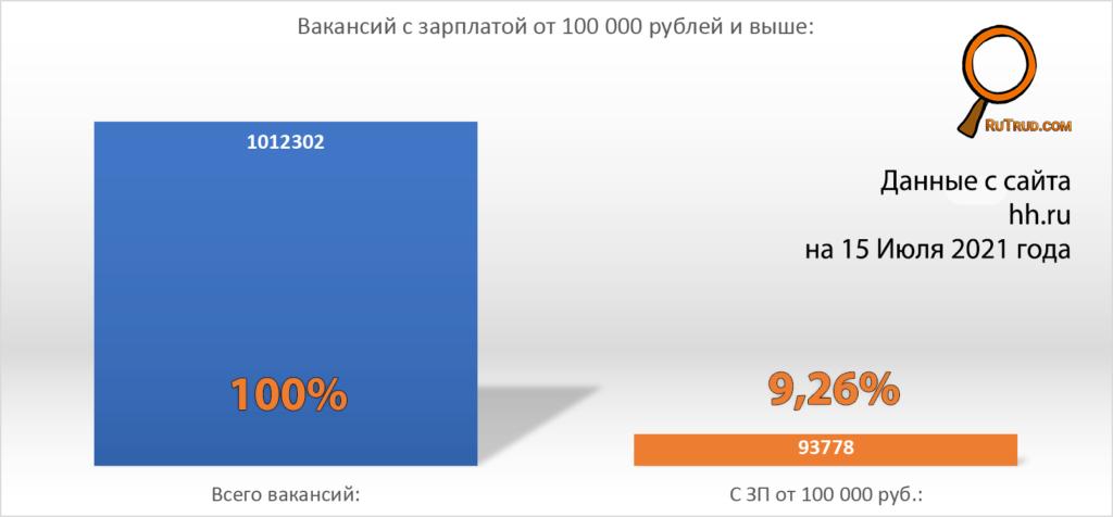 Вакансии с высокой зарплатой на HH.ru